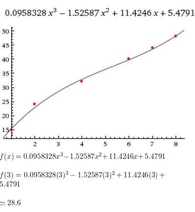 https://ccssmathanswers.com/wp-content/uploads/2021/05/Big-ideas-math-Algebra-2-Chapter.-4-Polynomials-Exercise-4.9-Answer-16.jpg