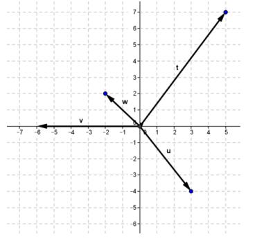 Engage NY Math Precalculus Module 2 Lesson 18 Exercise Answer Key 2