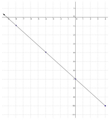 Engage NY Math Precalculus Module 2 Lesson 23 Exercise Answer Key 2