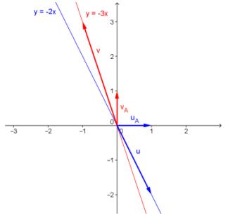 Engage NY Math Precalculus Module 2 Lesson 24 Exercise Answer Key 1