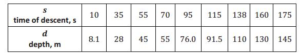 Engage NY Math Precalculus Module 3 Lesson 16 Exercise Answer Key 1