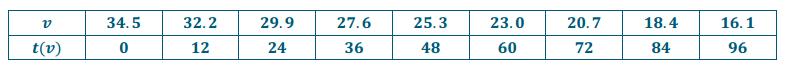 Engage NY Math Precalculus Module 3 Lesson 18 Exercise Answer Key 2