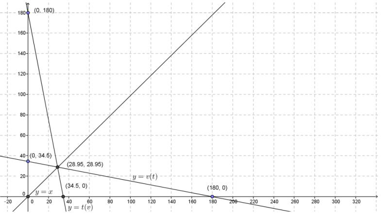 Engage NY Math Precalculus Module 3 Lesson 18 Exercise Answer Key 3