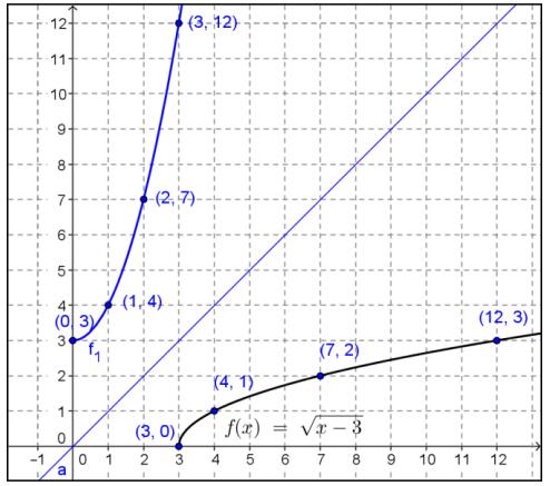 Engage NY Math Precalculus Module 3 Lesson 19 Exercise Answer Key 11