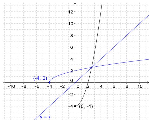 Engage NY Math Precalculus Module 3 Lesson 19 Exercise Answer Key 16