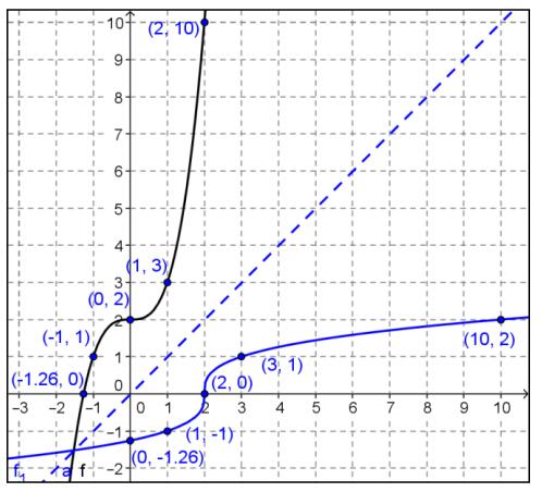 Engage NY Math Precalculus Module 3 Lesson 19 Exercise Answer Key 9