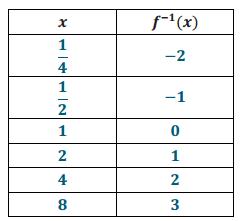 Engage NY Math Precalculus Module 3 Lesson 20 Exercise Answer Key 3