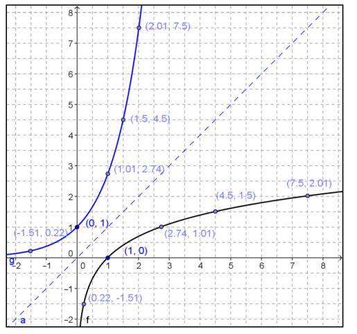 Engage NY Math Precalculus Module 3 Lesson 20 Exercise Answer Key 5