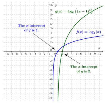 Eureka Math Algebra 2 Module 3 End of Module Assessment Answer Key 11