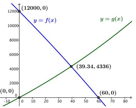Eureka Math Algebra 2 Module 3 End of Module Assessment Answer Key 14