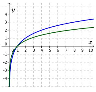 Eureka Math Algebra 2 Module 3 End of Module Assessment Answer Key 4