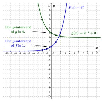 Eureka Math Algebra 2 Module 3 End of Module Assessment Answer Key 9