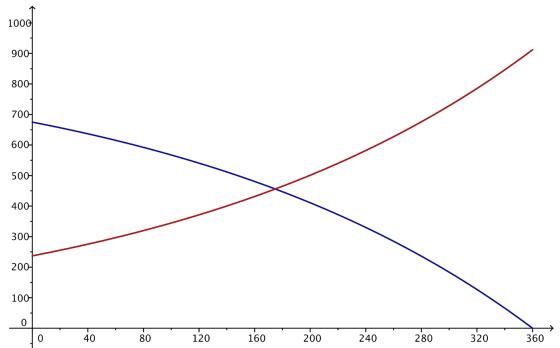 Eureka Math Algebra 2 Module 3 Lesson 32 Problem Set Answer Key 4