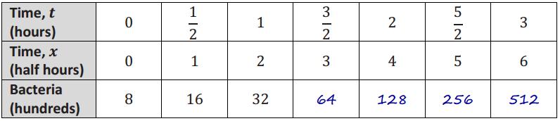 Eureka Math Algebra 2 Module 3 Mid Module Assessment Answer Key 13
