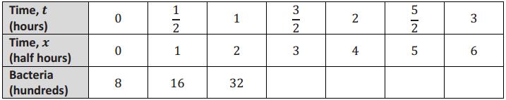 Eureka Math Algebra 2 Module 3 Mid Module Assessment Answer Key 3