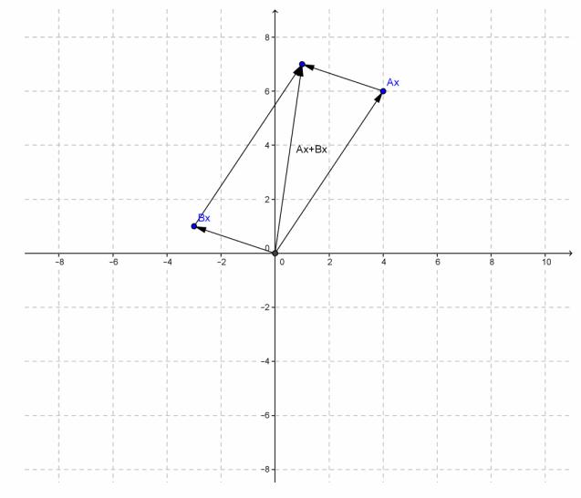 Eureka Math Precalculus Module 2 Lesson 11 Exit Ticket Answer Key 17.1
