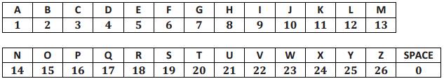 Eureka Math Precalculus Module 2 Lesson 13 Opening Exercise Answer Key 1