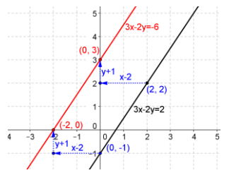 Eureka Math Precalculus Module 2 Lesson 18 Exit Ticket Answer Key 1