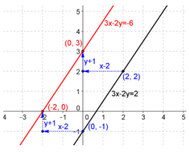 Eureka Math Precalculus Module 2 Lesson 18 Exit Ticket Answer Key 33