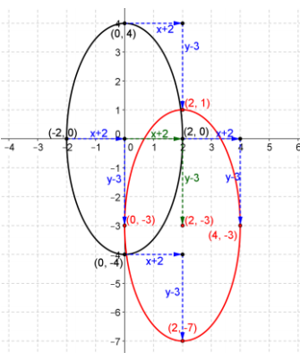 Eureka Math Precalculus Module 2 Lesson 18 Problem Set Answer Key 10
