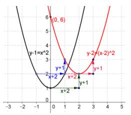 Eureka Math Precalculus Module 2 Lesson 18 Problem Set Answer Key 16