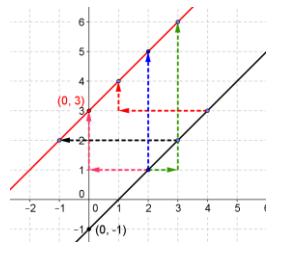 Eureka Math Precalculus Module 2 Lesson 18 Problem Set Answer Key 17