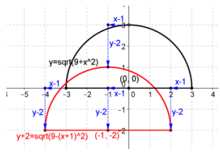 Eureka Math Precalculus Module 2 Lesson 18 Problem Set Answer Key 19