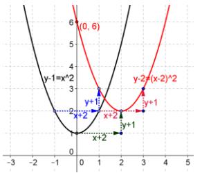 Eureka Math Precalculus Module 2 Lesson 18 Problem Set Answer Key 2