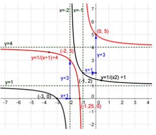 Eureka Math Precalculus Module 2 Lesson 18 Problem Set Answer Key 20