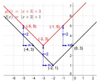Eureka Math Precalculus Module 2 Lesson 18 Problem Set Answer Key 21