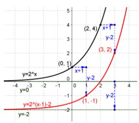 Eureka Math Precalculus Module 2 Lesson 18 Problem Set Answer Key 22