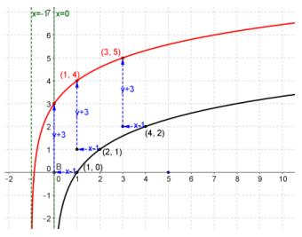 Eureka Math Precalculus Module 2 Lesson 18 Problem Set Answer Key 23