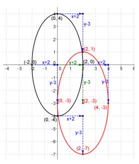 Eureka Math Precalculus Module 2 Lesson 18 Problem Set Answer Key 24