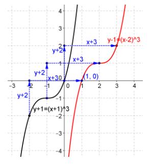 Eureka Math Precalculus Module 2 Lesson 18 Problem Set Answer Key 3
