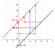 Eureka Math Precalculus Module 2 Lesson 18 Problem Set Answer Key 31