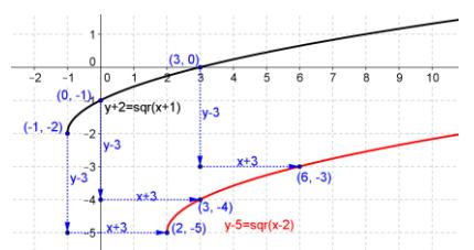 Eureka Math Precalculus Module 2 Lesson 18 Problem Set Answer Key 4