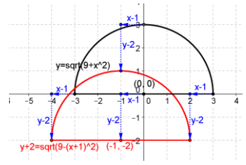 Eureka Math Precalculus Module 2 Lesson 18 Problem Set Answer Key 5