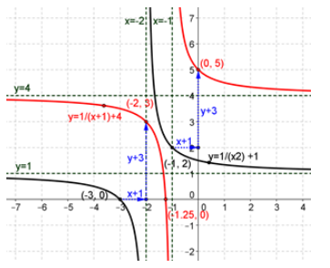 Eureka Math Precalculus Module 2 Lesson 18 Problem Set Answer Key 6