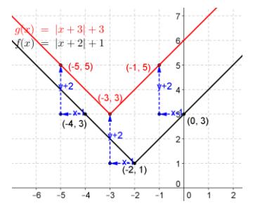 Eureka Math Precalculus Module 2 Lesson 18 Problem Set Answer Key 7