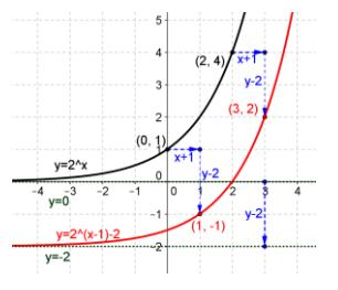 Eureka Math Precalculus Module 2 Lesson 18 Problem Set Answer Key 8