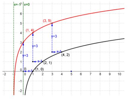Eureka Math Precalculus Module 2 Lesson 18 Problem Set Answer Key 9