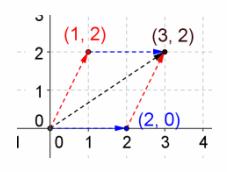 Eureka Math Precalculus Module 2 Lesson 5 Exit Ticket Answer Key 30