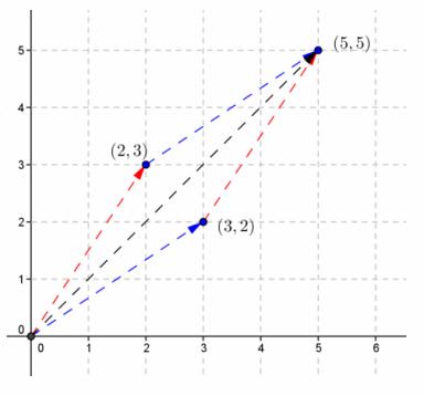 Eureka Math Precalculus Module 2 Lesson 5 Problem Set Answer Key 33