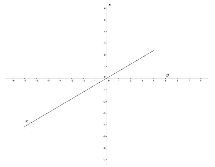 Eureka Math Precalculus Module 2 Lesson 5 Problem Set Answer Key 60