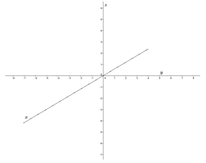 Eureka Math Precalculus Module 2 Lesson 5 Problem Set Answer Key 61