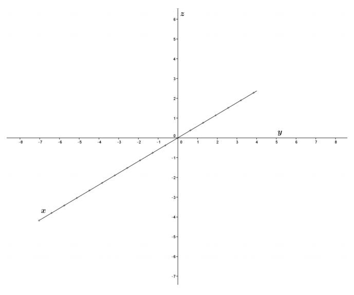 Eureka Math Precalculus Module 2 Lesson 5 Problem Set Answer Key 62
