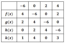 Eureka Math Precalculus Module 3 Lesson 16 Problem Set Answer Key 2