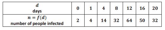 Eureka Math Precalculus Module 3 Lesson 16 Problem Set Answer Key 3