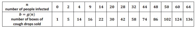 Eureka Math Precalculus Module 3 Lesson 16 Problem Set Answer Key 4