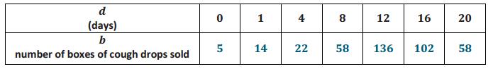 Eureka Math Precalculus Module 3 Lesson 16 Problem Set Answer Key 6